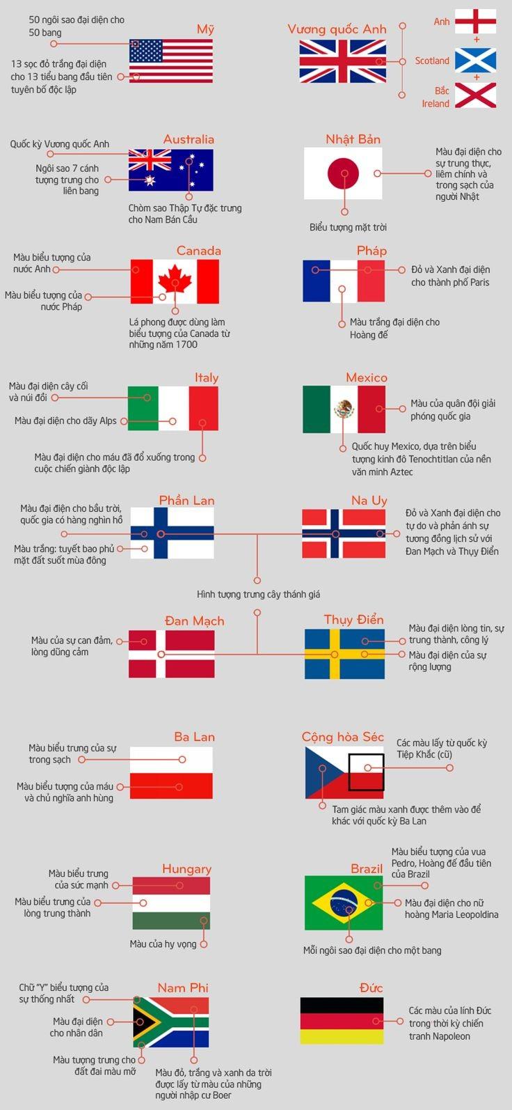 Ý nghĩa các biểu tượng trên lá cờ của các nước