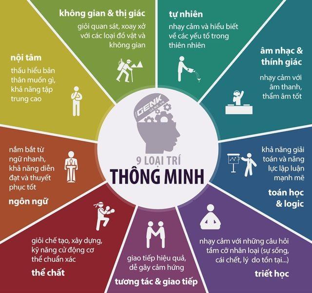 9 loại trí thông minh, bạn thuộc loại nào?